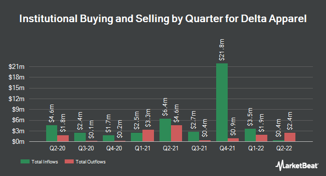 Institutional Ownership by Quarter for Delta Apparel (NYSEAMERICAN:DLA)