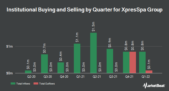 Institutional Ownership by Quarter for FORM Holdings Corp. (NASDAQ:FH)