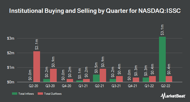 Institutional Ownership by Quarter for Innovative Solutions and Support (NASDAQ:ISSC)