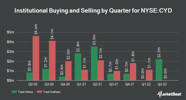 Institutional Ownership by Quarter for China Yuchai International (NYSE:CYD)