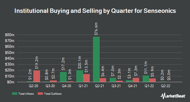 Institutional Ownership by Quarter for Senseonics Holdings (NYSEAMERICAN:SENS)