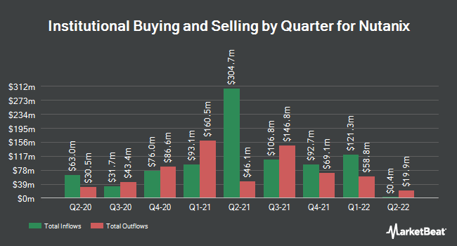 Institutional Ownership by Quarter for Nutanix (NASDAQ:NTNX)