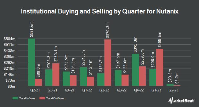 Institutional Ownership by Quarter for Nutanix (NASDAQ:NTNX)