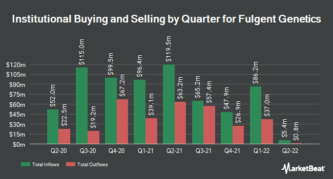 Institutional Ownership by Quarter for Fulgent Genetics (NASDAQ:FLGT)