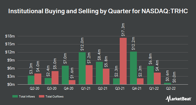 Institutional Ownership by Quarter for Tabula Rasa Healthcare (NASDAQ:TRHC)