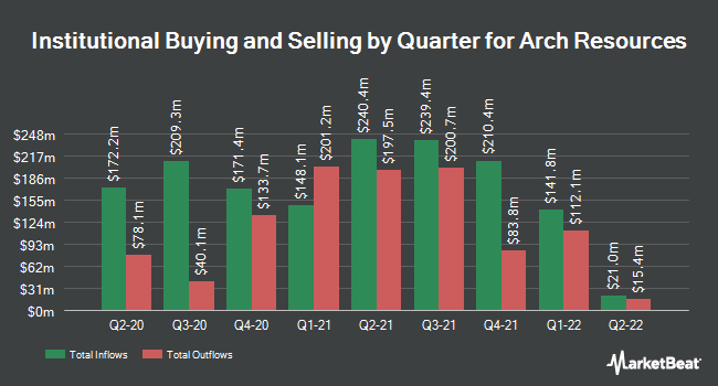 Institutional Ownership by Quarter for Arch Coal (NYSE:ARCH)