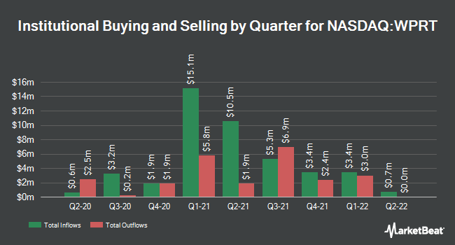 Institutional Ownership by Quarter for Westport Fuel Systems (NASDAQ:WPRT)