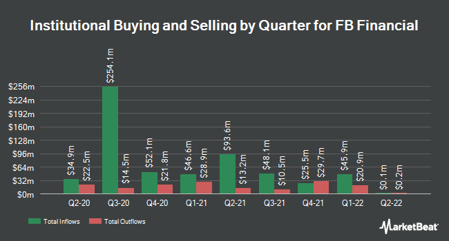 Institutional Ownership by Quarter for FB Financial (NYSE:FBK)