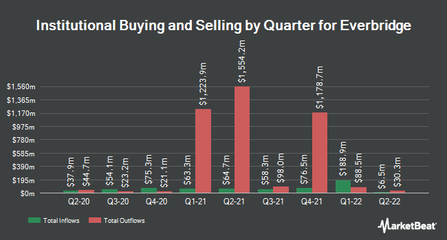 Institutional Ownership by Quarter for Everbridge (NASDAQ:EVBG)