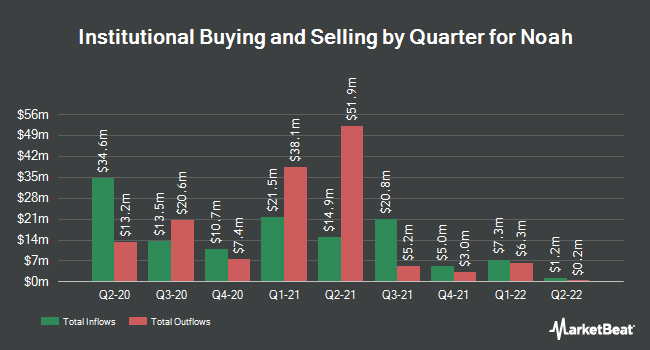 Institutional Ownership by Quarter for Noah (NYSE:NOAH)