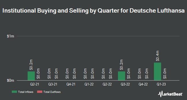 Institutional Ownership by Quarter for Lufthansa (OTCMKTS:DLAKY)