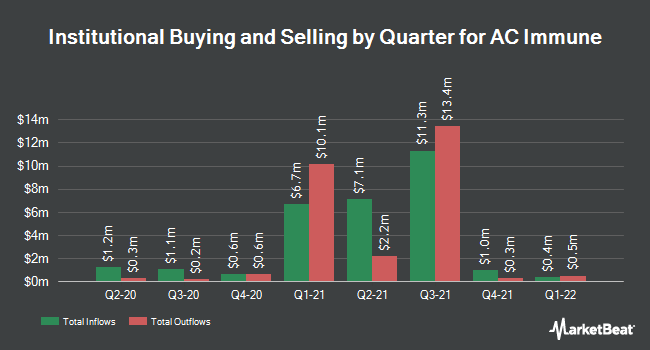 Institutional Ownership by Quarter for AC Immune (NASDAQ:ACIU)