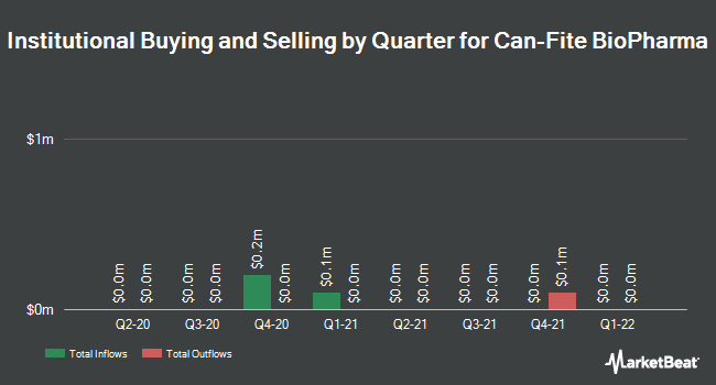 Institutional Ownership by Quarter for Can Fite Biopharma (NYSEAMERICAN:CANF)