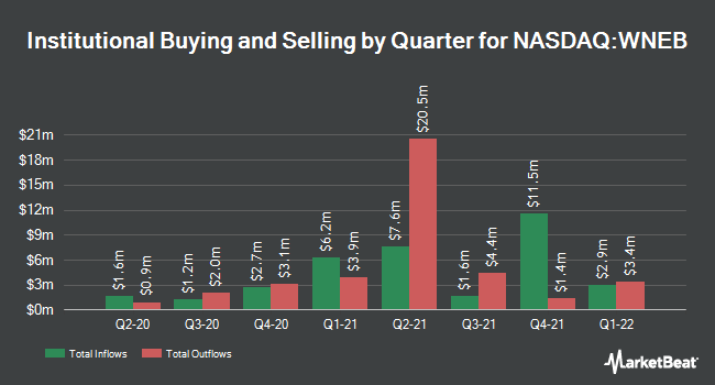 Institutional Ownership by Quarter for Western New England Bancorp (NASDAQ:WNEB)