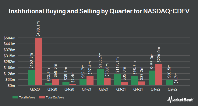 Institutional Ownership by Quarter for Centennial Resource Dev (NASDAQ:CDEV)
