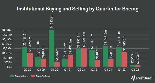 Institutional Ownership by Quarter for Boeing (NYSE:BA)