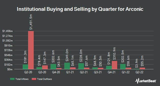 Institutional Ownership by Quarter for Arconic (NYSE:ARNC)
