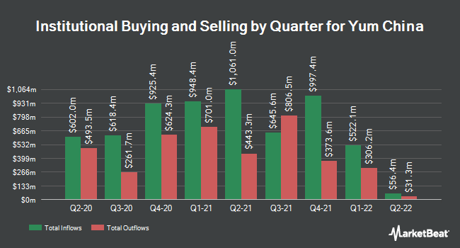 Institutional Ownership by Quarter for Yum China Holdings (NYSE:YUMC)