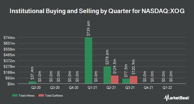 Institutional Ownership by Quarter for Extraction Oil & Gas (NASDAQ:XOG)
