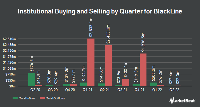 Institutional Ownership by Quarter for BlackLine (NASDAQ:BL)