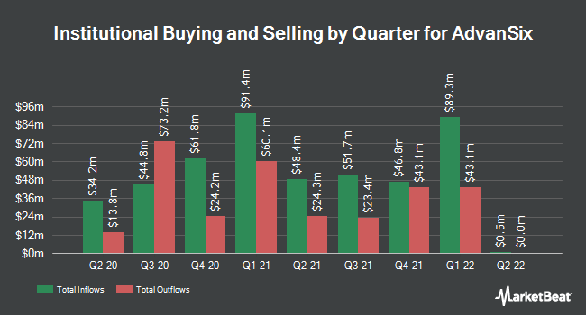 Institutional Ownership by Quarter for AdvanSix (NYSE:ASIX)