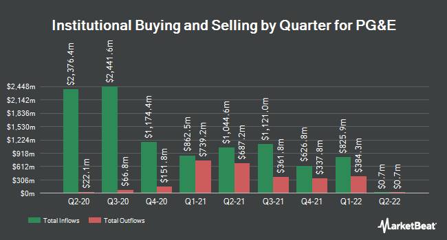 Institutional Ownership by Quarter for PG&E (NYSE:PCG)