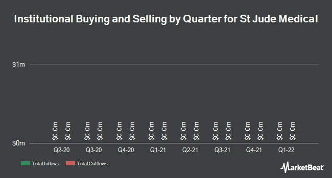 Institutional Ownership by Quarter for St Jude Medical (NYSE:STJ)