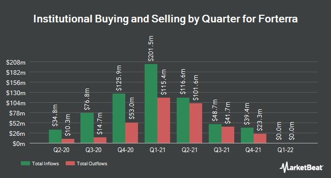 Institutional Ownership by Quarter for Forterra (NASDAQ:FRTA)