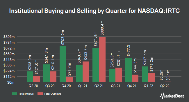 Institutional Ownership by Quarter for iRhythm (NASDAQ:IRTC)