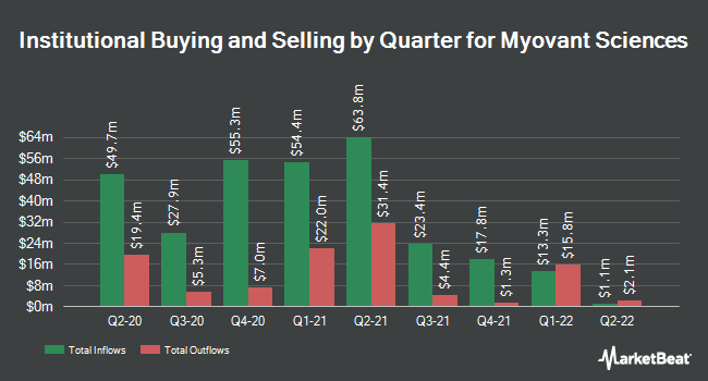 Institutional Ownership by Quarter for Myovant Sciences (NYSE:MYOV)