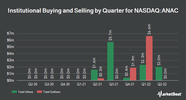 Institutional Ownership by Quarter for Anacor Pharmaceuticals (NASDAQ:ANAC)