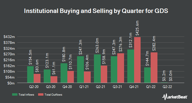 Institutional Ownership by Quarter for GDS (NASDAQ:GDS)