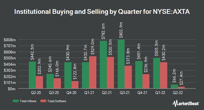 Institutional Ownership by Quarter for Axalta Coating Systems (NYSE:AXTA)