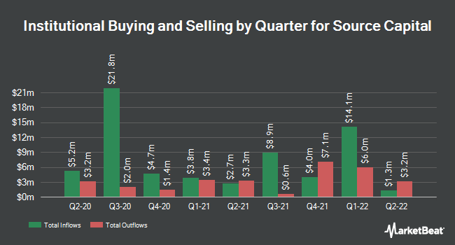 Institutional Ownership by Quarter for Source Capital (NYSE:SOR)