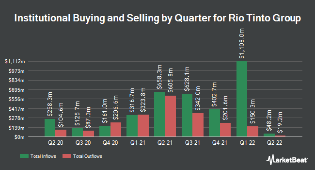 Institutional Ownership by Quarter for Rio Tinto (NYSE:RIO)