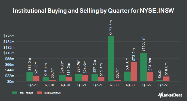 Institutional Ownership by Quarter for International Seaways (NYSE:INSW)