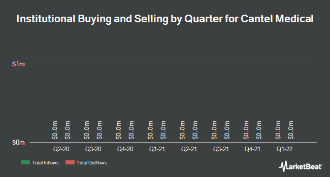 Institutional Ownership by Quarter for Cantel Medical (NYSE:CMD)