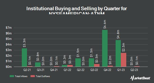 Institutional Ownership by Quarter for Actinium Pharmaceuticals (NYSEAMERICAN:ATNM)