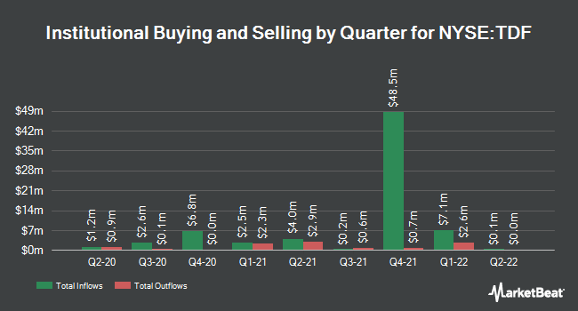 Institutional Ownership by Quarter for Templeton Dragon Fund (NYSE:TDF)