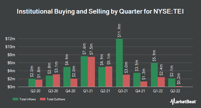 Institutional Ownership by Quarter for Templeton Emerging Markets Income Fund (NYSE:TEI)