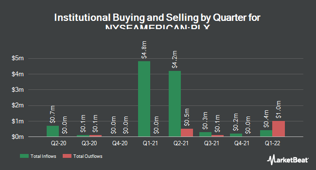 Institutional Ownership by Quarter for Protalix Biotherapeutics (NYSEAMERICAN:PLX)