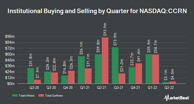 Institutional Ownership by Quarter for Cross Country Healthcare (NASDAQ:CCRN)