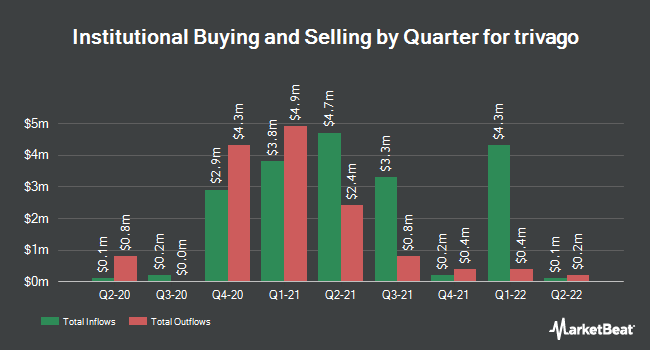 Institutional Ownership by Quarter for Trivago (NASDAQ:TRVG)