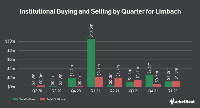 Institutional Ownership by Quarter for Limbach (NASDAQ:LMB)