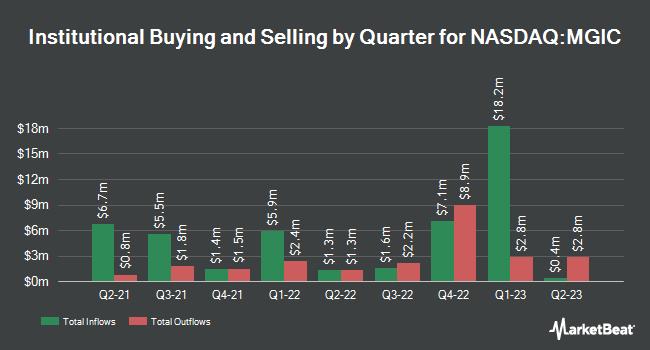 Institutional Ownership by Quarter for Magic Software Enterprises (NASDAQ:MGIC)