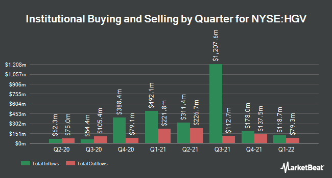 Institutional Ownership by Quarter for Hilton Grand Vacations (NYSE:HGV)