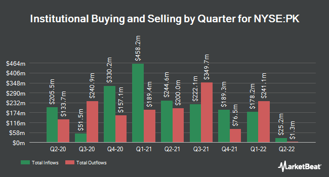 Institutional Ownership by Quarter for Park Hotels & Resorts (NYSE:PK)