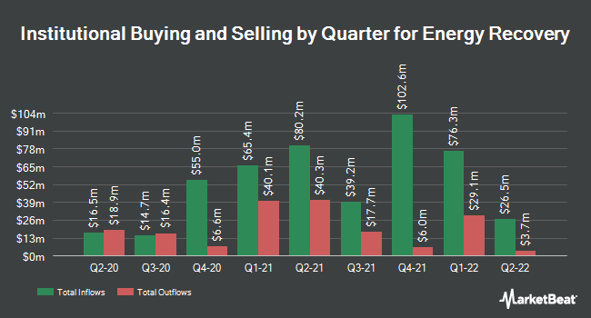 Institutional Ownership by Quarter for Energy Recovery (NASDAQ:ERII)