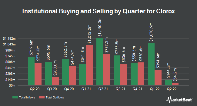 Institutional Ownership by Quarter for Clorox (NYSE:CLX)