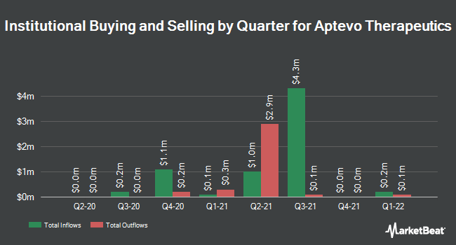 Institutional Ownership by Quarter for Aptevo Therapeutics (NASDAQ:APVO)